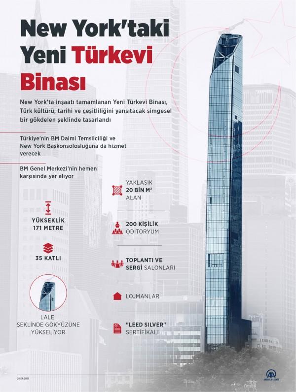 New York'taki Yeni Türkevi Binası